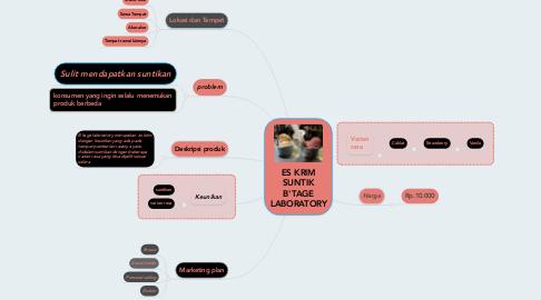 Mind Map: ES KRIM SUNTIK B'TAGE LABORATORY