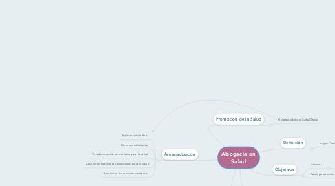 Mind Map: Abogacía en Salud