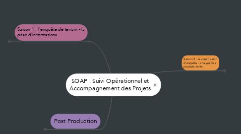 Mind Map: SOAP : Suivi Opérationnel et Accompagnement des Projets