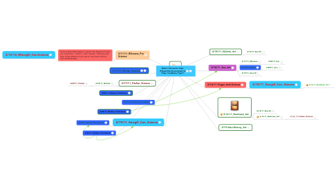 Mind Map: Week 7 Discussion Topic