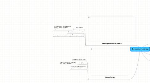 Mind Map: Финансовые пирамиды
