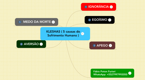 Mind Map: KLESHAS ( 5 causas do