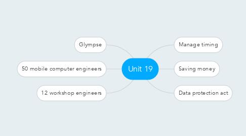 Mind Map: Unit 19