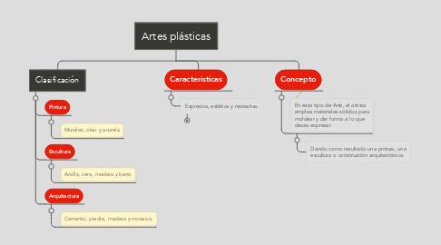 Mind Map: Artes plásticas