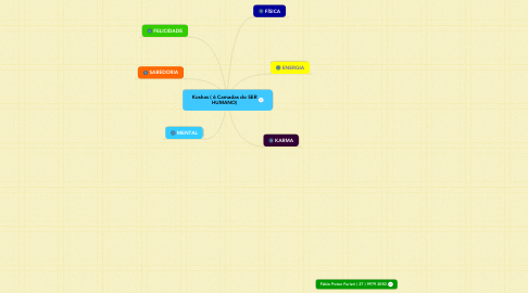 Mind Map: Koshas ( 6 Camadas do SER HUMANO)