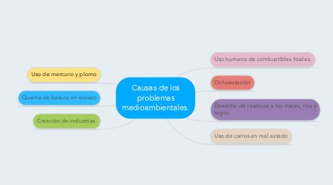 Mind Map: Causas de los problemas medioambientales.