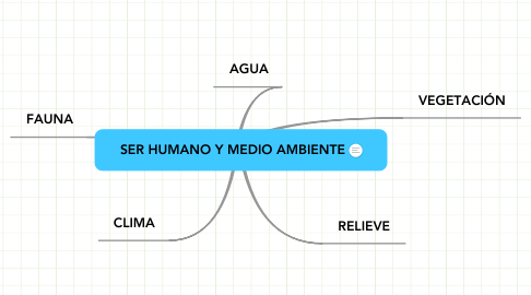 Mind Map: SER HUMANO Y MEDIO AMBIENTE