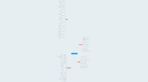 Mind Map: Music in my Library