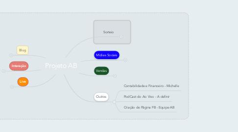 Mind Map: Projeto AB