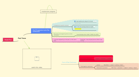 Mind Map: Past Tense