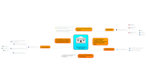 Mind Map: Escuela Burocrática o Estructuralista