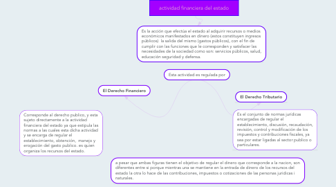Mind Map: actividad financiera del estado