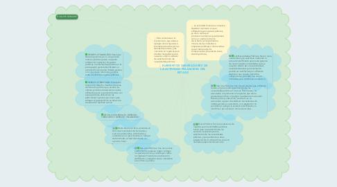 Mind Map: ELEMENTOS GENERADORES DE LA ACTIVIDAD FINANCIERA DEL ESTADO