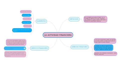 Mind Map: LA ACTIVIDAD FINANCIERA