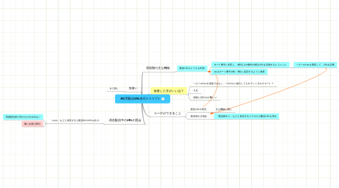 Mind Map: IRC用配信URL表示スクリプト