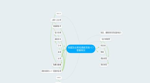 Mind Map: 各國及台灣知識經濟與 ICT 發展現況