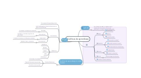 Mind Map: Analíticas de aprendizaje