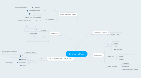 Mind Map: Empresas o Mitos