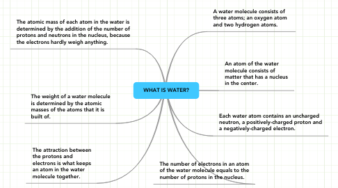 Mind Map: WHAT IS WATER?