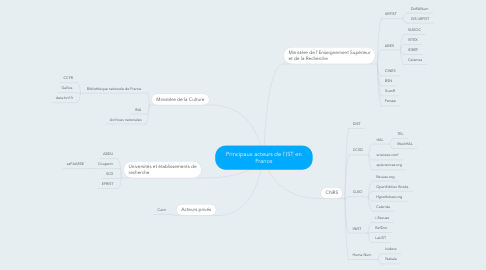 Mind Map: Principaux acteurs de l'IST en France
