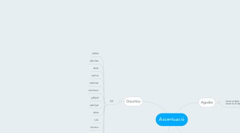 Mind Map: Accentuació