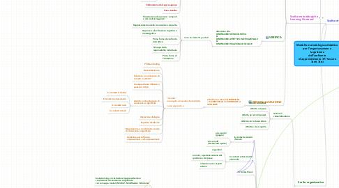 Mind Map: Modello metodologico-didattico per l'organizzazione e la gestionedell'ambiente di apprendimento 3T: TessereTanti Testi