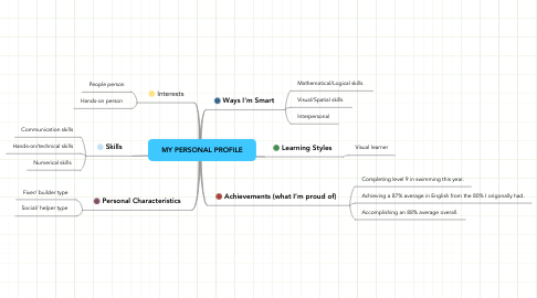 Mind Map: MY PERSONAL PROFILE
