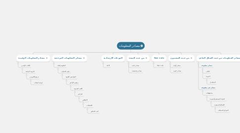 Mind Map: مصادر المعلومات