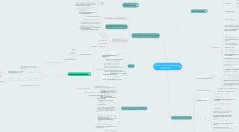 """Mind Map: Проект """"Школа приемных родителей"""""""