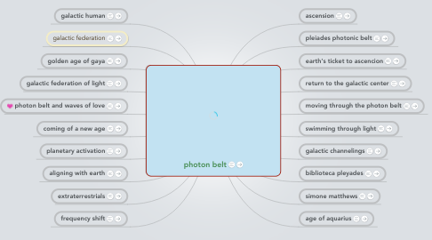 Mind Map: photon belt