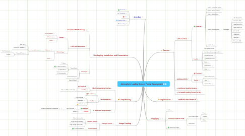 Mind Map: Atmospheric Loading Screens Future Development