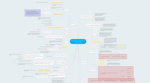Mind Map: Umanesimo e rinascimento (1500-1600)