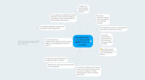 Mind Map: UNIVERSIDADES Y COLEGIOS EN TIEMPOS DE LA COLONIA