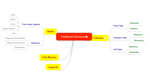 Mind Map: Traditional Literature