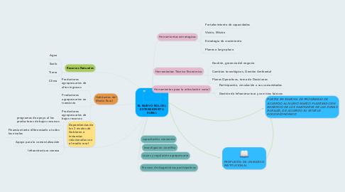 Mind Map: EL NUEVO ROL DEL EXTENSIONISTA RURAL