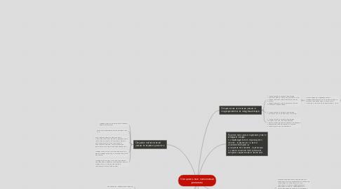 Mind Map: Специальные налоговые режимы