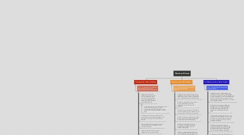 Mind Map: Normas Eticas