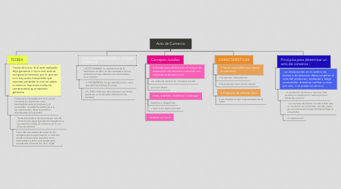 Mind Map: Acto de Comercio