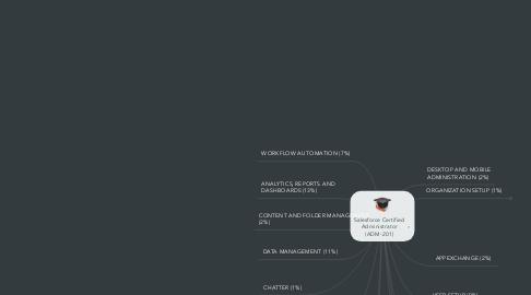 Mind Map: Salesforce Certified Administrator (ADM-201)