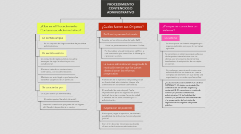 Mind Map: PROCEDIMIENTO CONTENCIOSO ADMINISTRATIVO