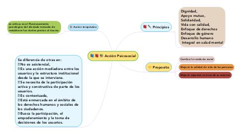 Mind Map: Aprendizaje