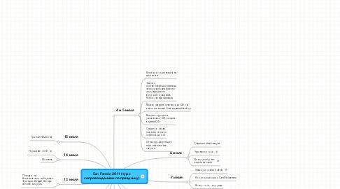Mind Map: San Fermin 2011 (тур с сопровождением по празднику)