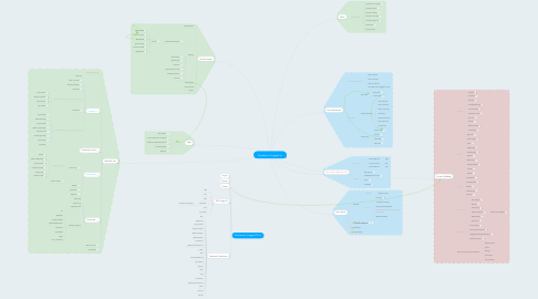 Mind Map: Freelancer (Logged in)