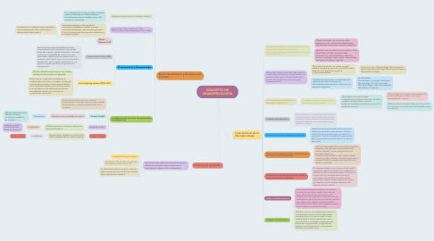 Mind Map: CONCEPTO DE NEUROPSICOLOGÍA