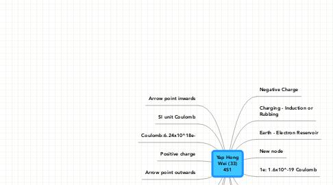 Mind Map: Yap HongWei (33)4S1