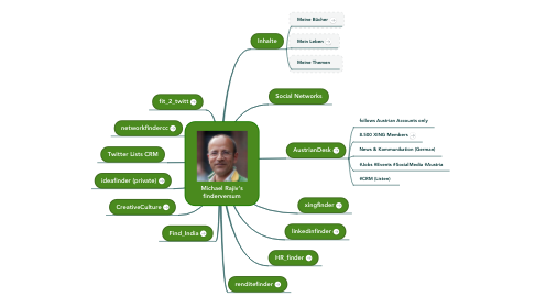 Mind Map: Michael Rajiv's finderversum