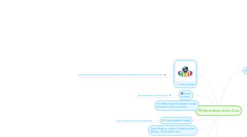 Mind Map: Mi Aprendizaje cibercultura