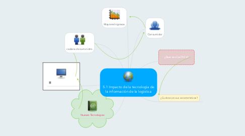 Mind Map: 5.1 Impacto de la tecnología de la información de la logística