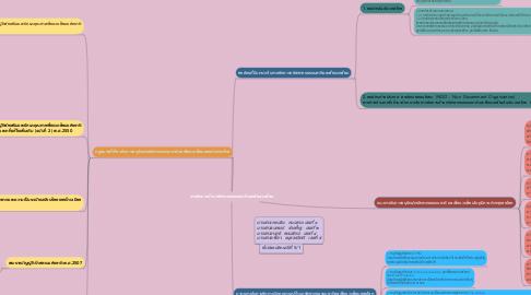 Mind Map: การจัดการด้านทรัพยากรธรรมชาติและสิ่งแวดล้อม