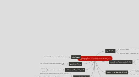 Mind Map: الإدارة التعليمية والمدرسية نشأتها وتطورها
